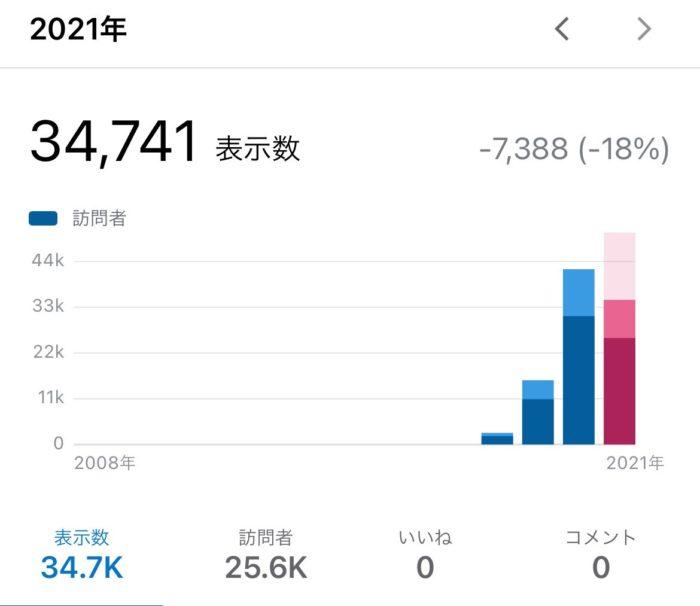 【500記事】ブログの記事数が500になりました